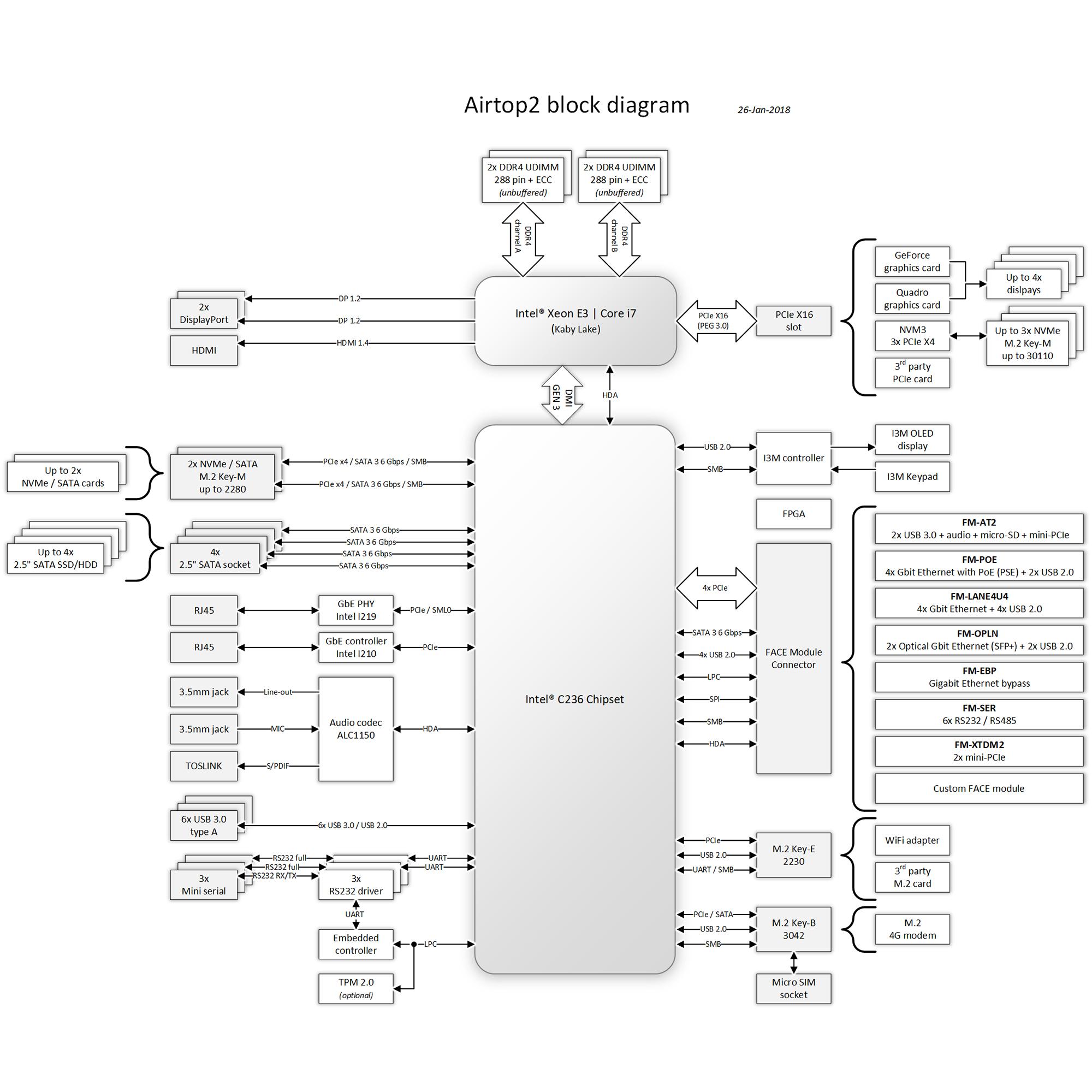 airtop2-block-diagram